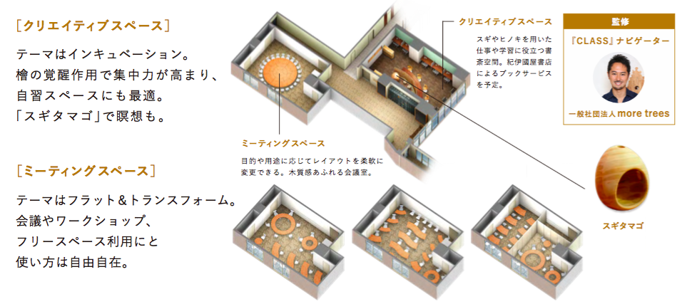 ミーティングスペース、クリエイティブスペースのイメージ図